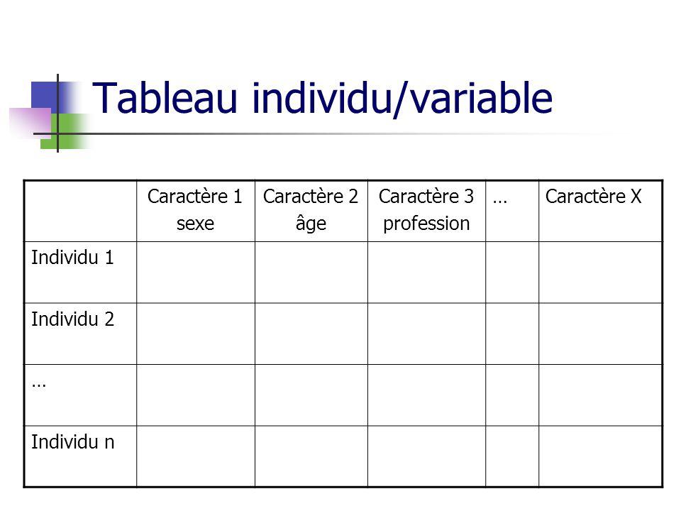 Tableau individu/variable Caractère 1 sexe Caractère 2 âge Caractère 3 profession …Caractère X Individu 1 Individu 2 … Individu n