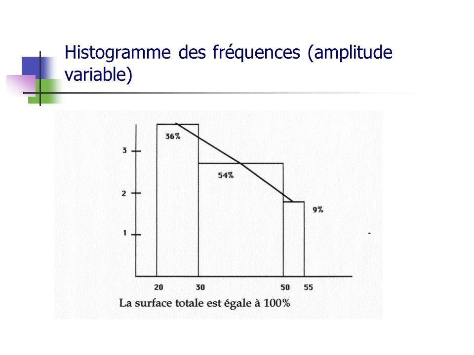 Histogramme des fréquences (amplitude variable)