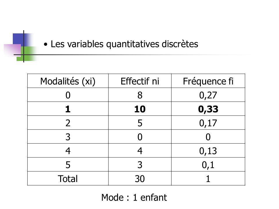 Les variables quantitatives discrètes Modalités (xi)Effectif niFréquence fi 080,27 1100,33 250,17 300 440,13 530,1 Total301 Mode : 1 enfant