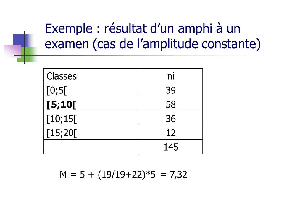 Exemple : résultat dun amphi à un examen (cas de lamplitude constante) Classesni [0;5[39 [5;10[58 [10;15[36 [15;20[12 145 M = 5 + (19/19+22)*5 = 7,32