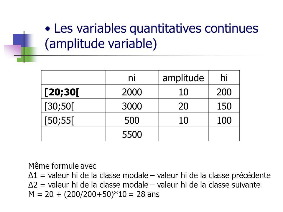 Les variables quantitatives continues (amplitude variable) niamplitudehi [20;30[200010200 [30;50[300020150 [50;55[50010100 5500 Même formule avec 1 = valeur hi de la classe modale – valeur hi de la classe précédente 2 = valeur hi de la classe modale – valeur hi de la classe suivante M = 20 + (200/200+50)*10 = 28 ans