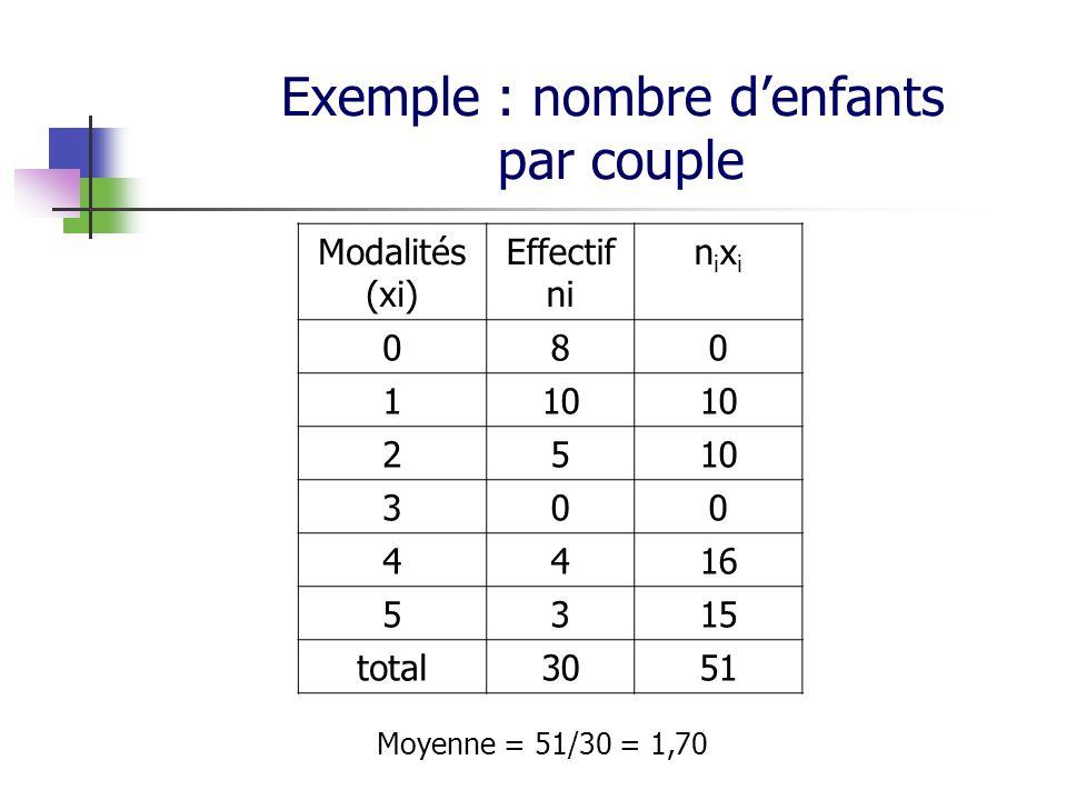 Exemple : nombre denfants par couple Modalités (xi) Effectif ni nixinixi 080 110 25 300 4416 5315 total3051 Moyenne = 51/30 = 1,70