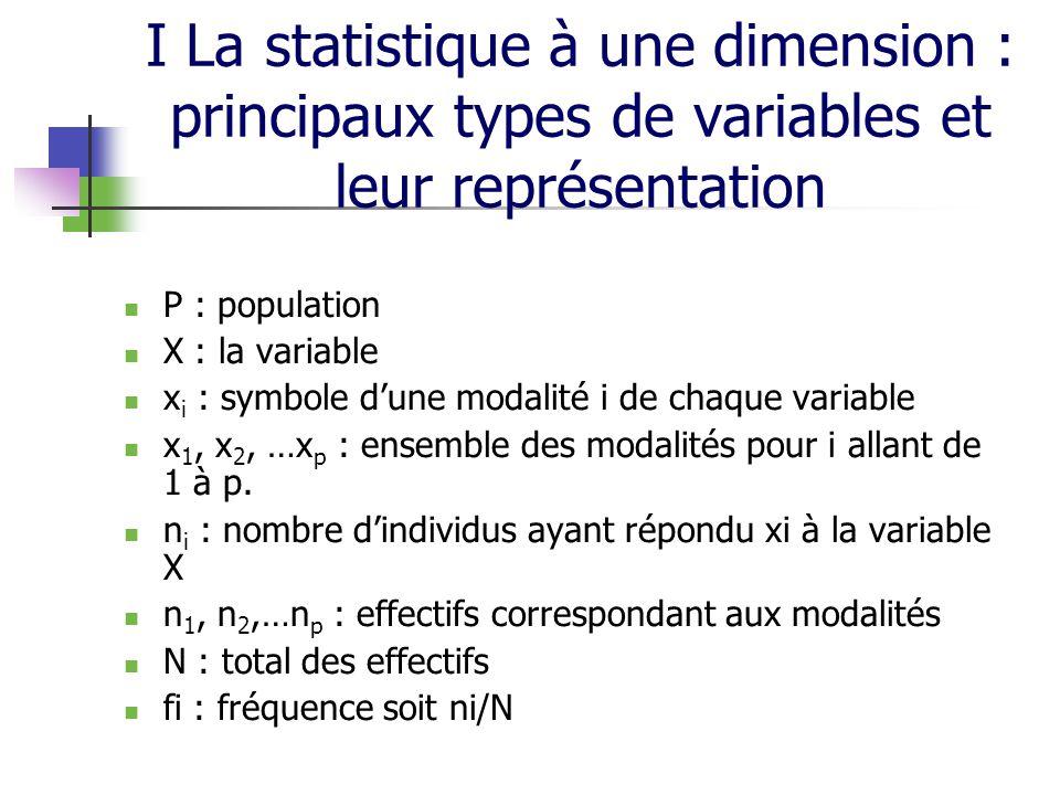 I La statistique à une dimension : principaux types de variables et leur représentation P : population X : la variable x i : symbole dune modalité i de chaque variable x 1, x 2, …x p : ensemble des modalités pour i allant de 1 à p.