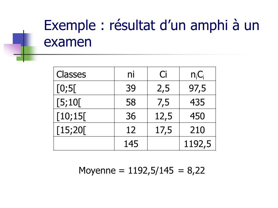 Exemple : résultat dun amphi à un examen ClassesniCiniCiniCi [0;5[392,597,5 [5;10[587,5435 [10;15[3612,5450 [15;20[1217,5210 1451192,5 Moyenne = 1192,5/145 = 8,22