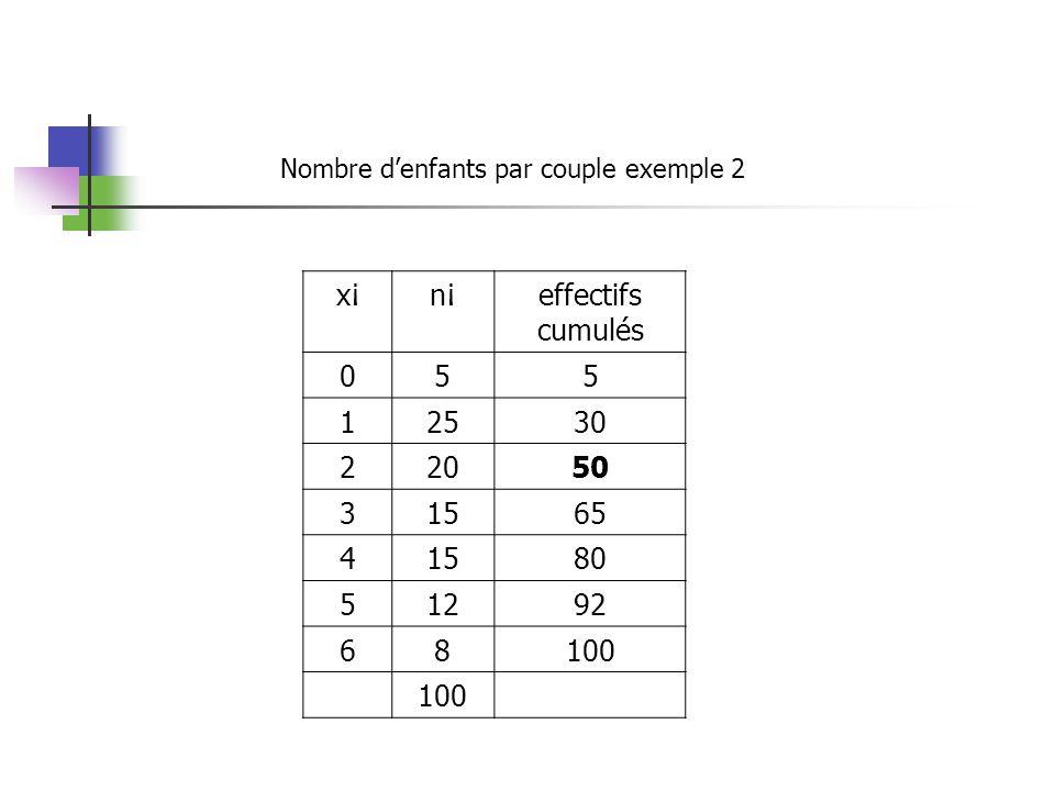 x¡n¡effectifs cumulés 055 12530 22050 31565 41580 51292 68100 Nombre denfants par couple exemple 2