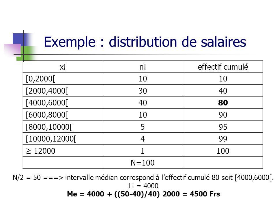 Exemple : distribution de salaires x¡n¡effectif cumulé [0,2000[10 [2000,4000[3040 [4000,6000[4080 [6000,8000[1090 [8000,10000[595 [10000,12000[499 120001100 N=100 N/2 = 50 ===> intervalle médian correspond à leffectif cumulé 80 soit [4000,6000[.