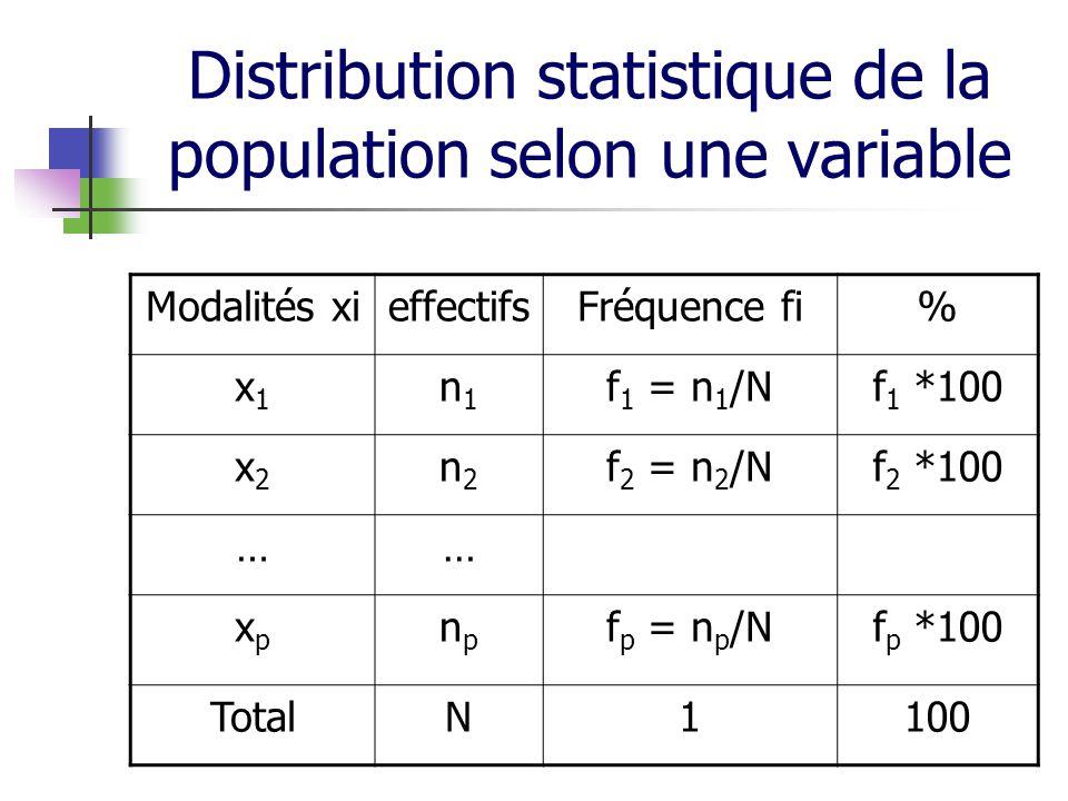 Distribution statistique de la population selon une variable Modalités xieffectifsFréquence fi% x1x1 n1n1 f 1 = n 1 /Nf 1 *100 x2x2 n2n2 f 2 = n 2 /Nf 2 *100 …… xpxp npnp f p = n p /Nf p *100 TotalN1100