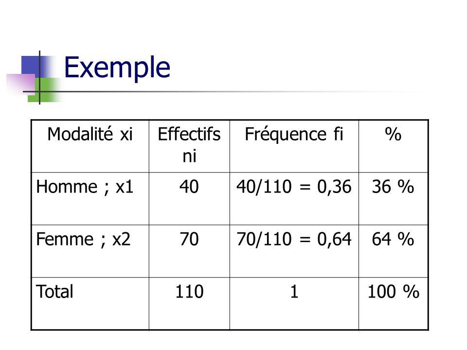 Exemple Modalité xiEffectifs ni Fréquence fi% Homme ; x14040/110 = 0,3636 % Femme ; x27070/110 = 0,6464 % Total1101100 %
