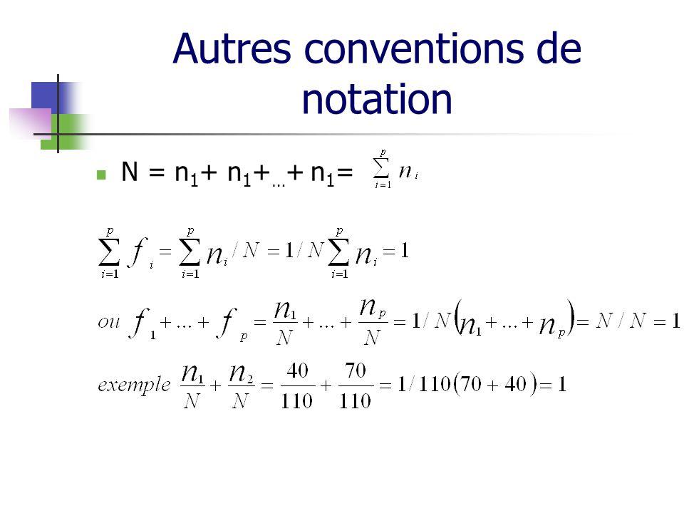 Autres conventions de notation N = n 1 + n 1 + … + n 1 =