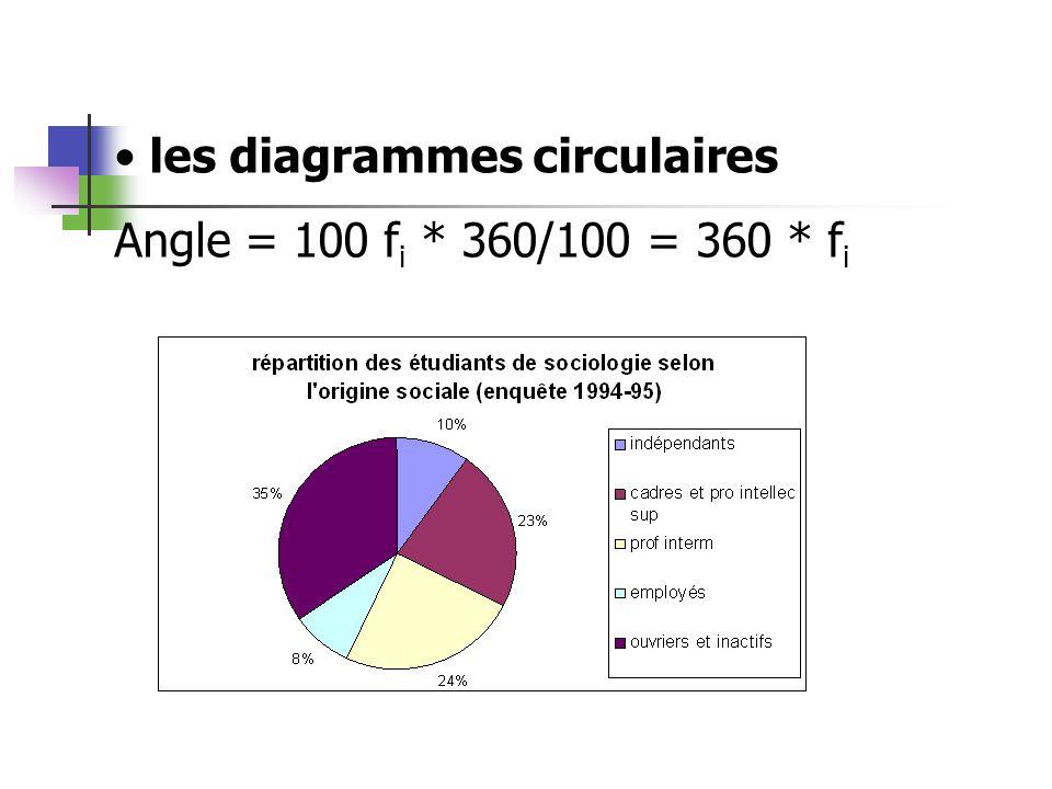 les diagrammes circulaires Angle = 100 f i * 360/100 = 360 * f i