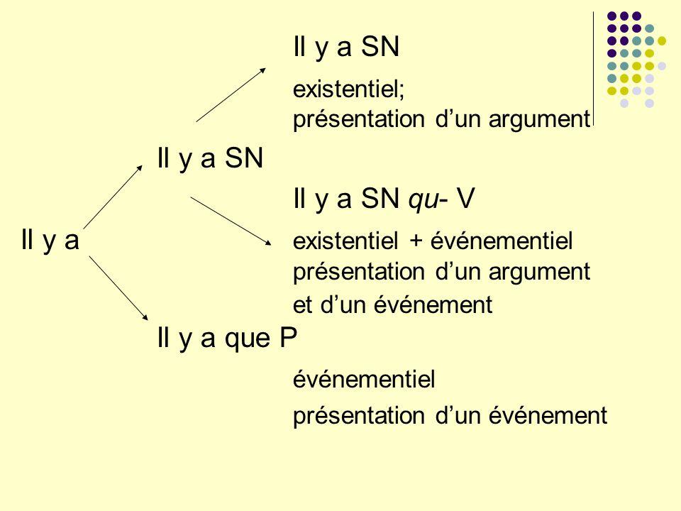 Il y a SN existentiel; présentation dun argument Il y a SN Il y a SN qu- V Il y a existentiel + événementiel présentation dun argument et dun événemen
