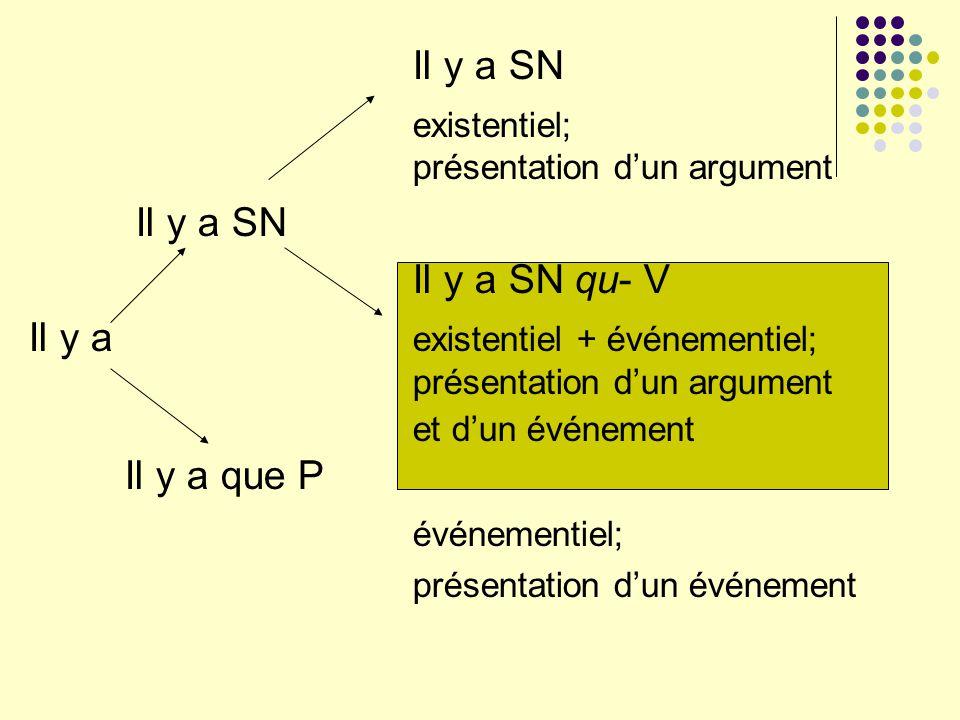 Il y a SN existentiel; présentation dun argument Il y a SN Il y a SN qu- V Il y a existentiel + événementiel; présentation dun argument et dun événeme
