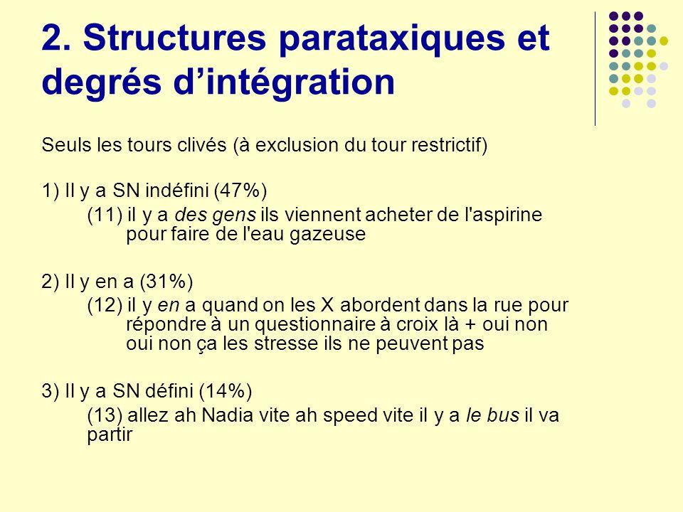 2. Structures parataxiques et degrés dintégration Seuls les tours clivés (à exclusion du tour restrictif) 1) Il y a SN indéfini (47%) (11) il y a des
