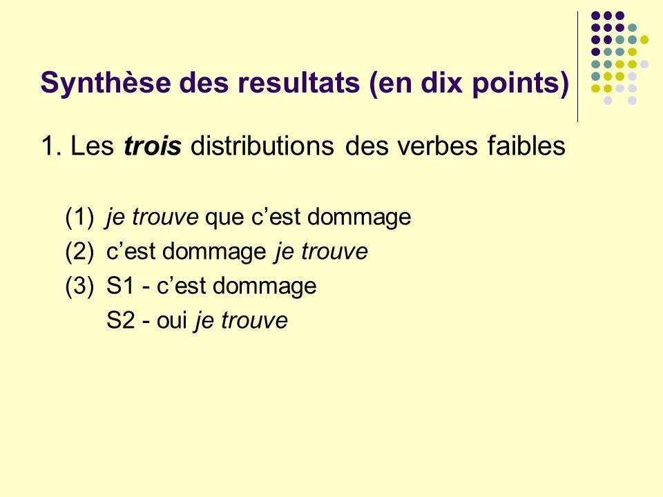 Synthèse des resultats (en dix points) 1. Les trois distributions des verbes faibles (1)je trouve que cest dommage (2)cest dommage je trouve (3)S1 - c