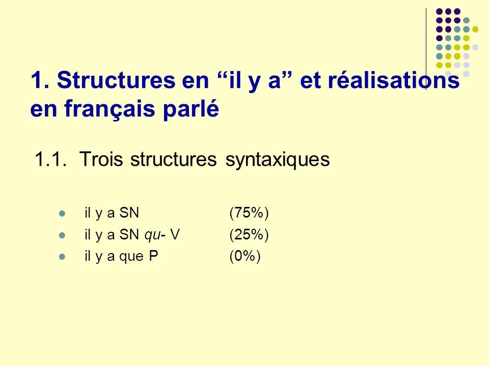 1. Structures en il y a et réalisations en français parlé 1.1. Trois structures syntaxiques il y a SN (75%) il y a SN qu- V (25%) il y a que P (0%)