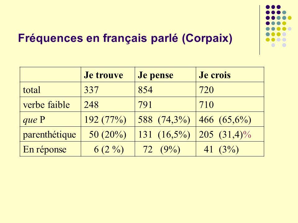 Je trouveJe penseJe crois total337854720 verbe faible248791710 que P192 (77%)588 (74,3%)466 (65,6%) parenthétique 50 (20%)131 (16,5%)205 (31,4)% En ré