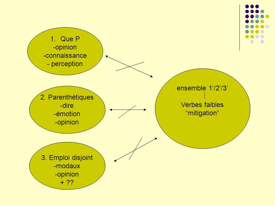1.Que P -opinion -connaissance - perception 2. Parenthétiques -dire -émotion -opinion 3. Emploi disjoint -modaux -opinion + ?? ensemble 1/2/3 Verbes f