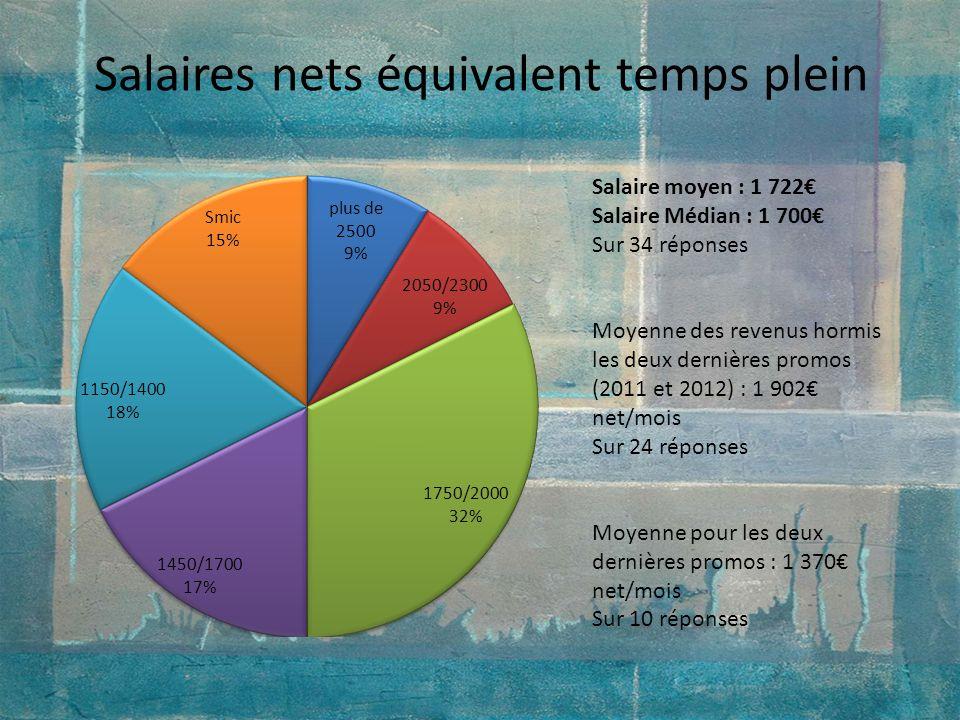 Salaires nets équivalent temps plein Salaire moyen : 1 722 Salaire Médian : 1 700 Sur 34 réponses Moyenne des revenus hormis les deux dernières promos