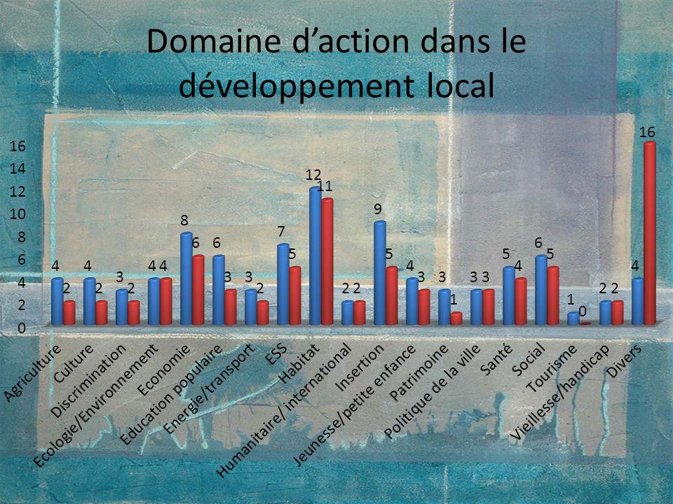 Domaine daction dans le développement local