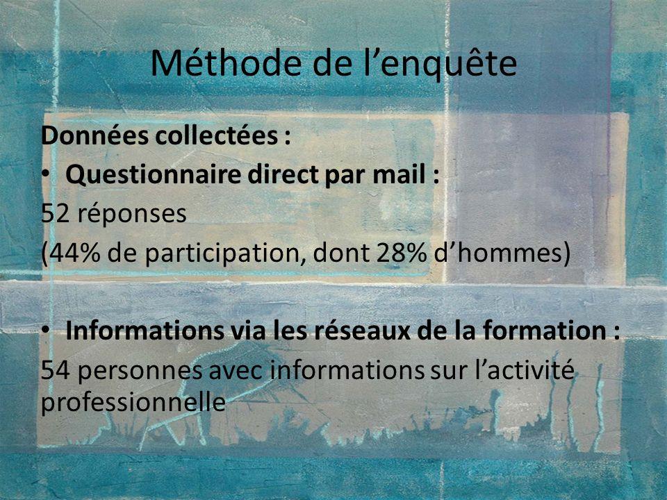 Méthode de lenquête Données collectées : Questionnaire direct par mail : 52 réponses (44% de participation, dont 28% dhommes) Informations via les rés