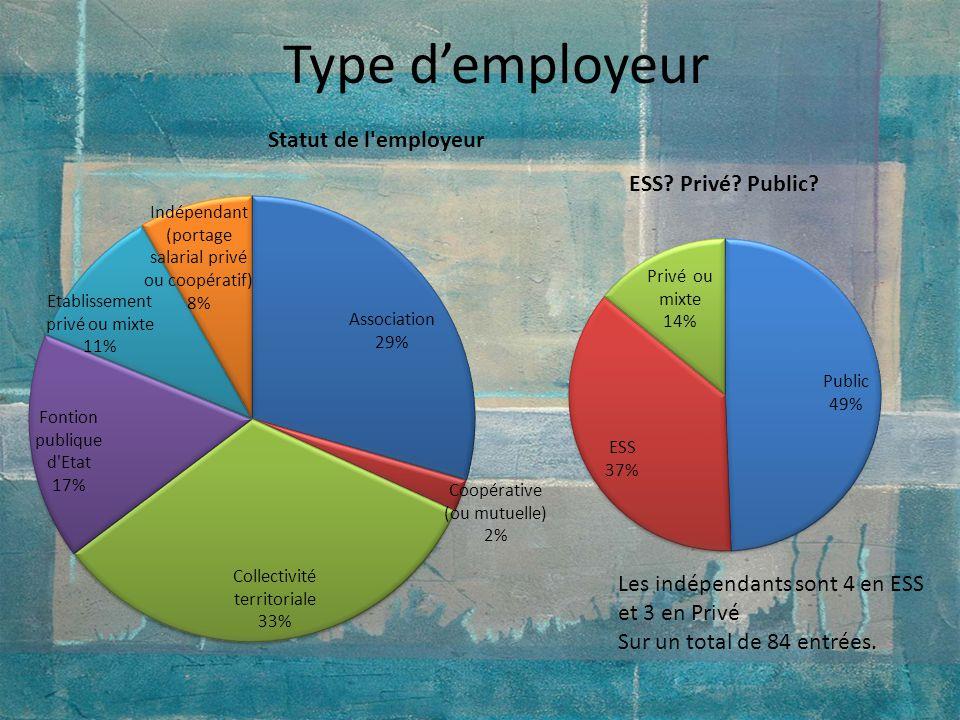 Type demployeur Les indépendants sont 4 en ESS et 3 en Privé Sur un total de 84 entrées.