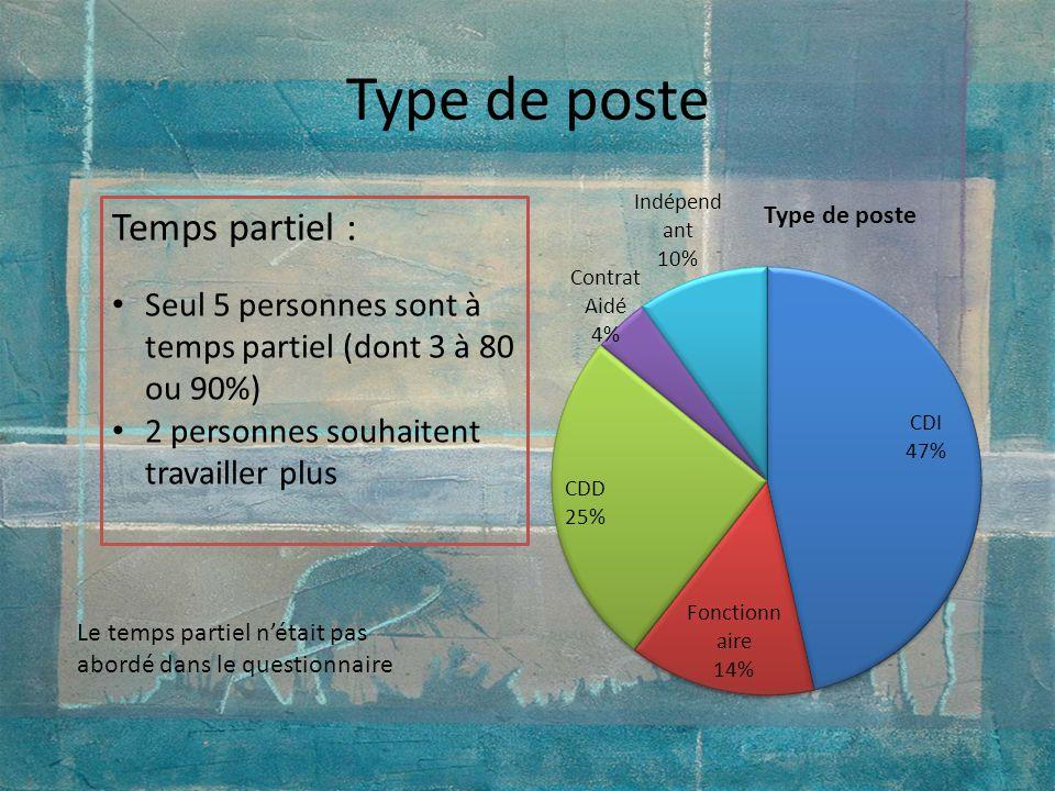 Type de poste Temps partiel : Seul 5 personnes sont à temps partiel (dont 3 à 80 ou 90%) 2 personnes souhaitent travailler plus Le temps partiel nétai