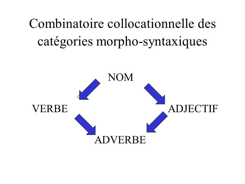 Combinatoire collocationnelle des catégories morpho-syntaxiques NOM VERBE ADJECTIF ADVERBE