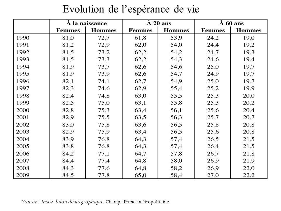 Evolution de lespérance de vie Source : Insee, bilan démographique. Champ : France métropolitaine