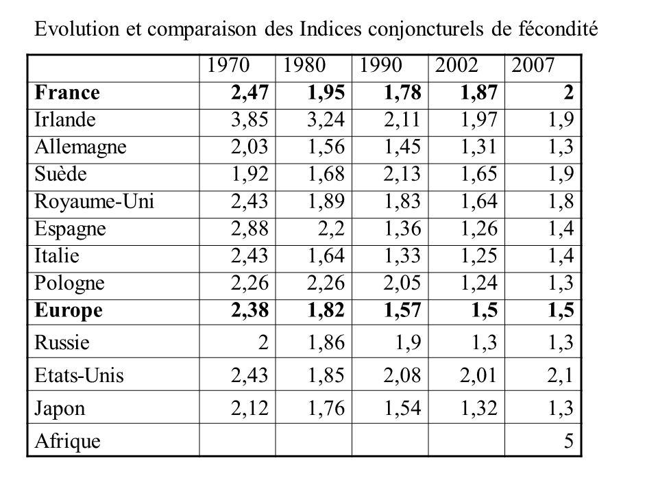 Evolution et comparaison des Indices conjoncturels de fécondité 19701980199020022007 France2,471,951,781,872 Irlande3,853,242,111,971,9 Allemagne2,031