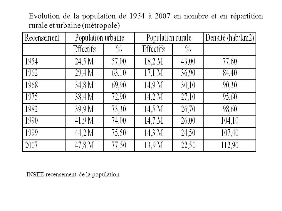 Evolution de la population de 1954 à 2007 en nombre et en répartition rurale et urbaine (métropole) INSEE recensement de la population