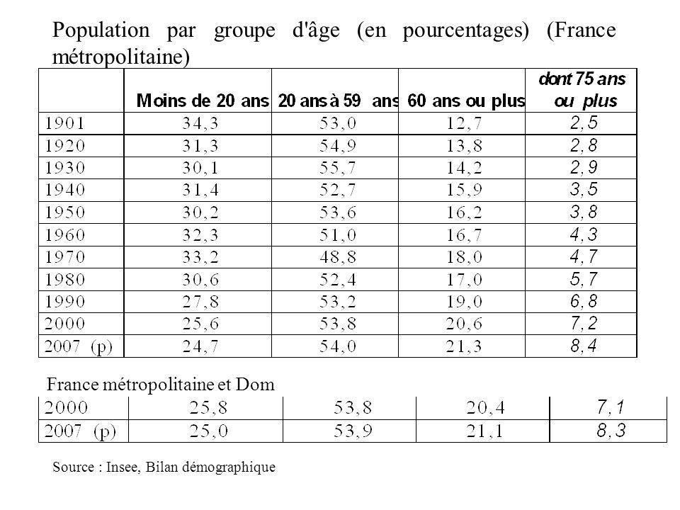Population par groupe d'âge (en pourcentages) (France métropolitaine) France métropolitaine et Dom Source : Insee, Bilan démographique