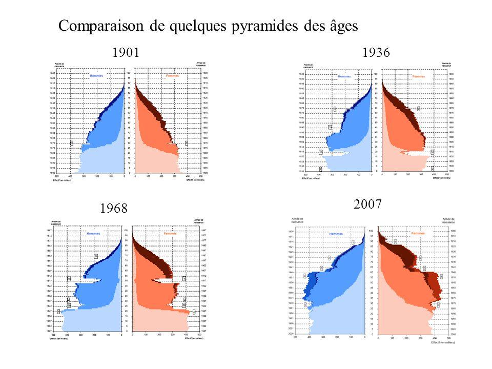 Comparaison de quelques pyramides des âges 19011936 1968 2007