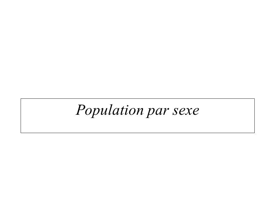 Population par sexe