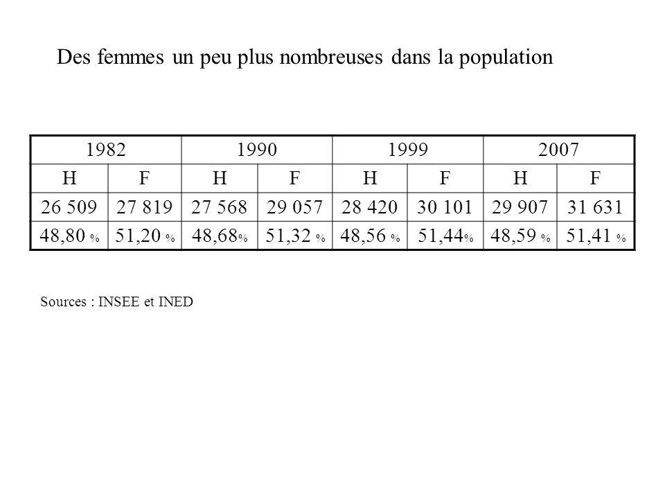 Des femmes un peu plus nombreuses dans la population Sources : INSEE et INED 1982199019992007 HFHFHFHF 26 50927 81927 56829 05728 42030 10129 90731 63