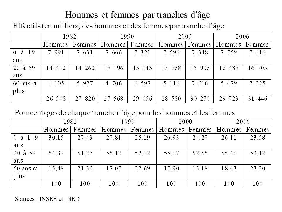 Hommes et femmes par tranches dâge Effectifs (en milliers) des hommes et des femmes par tranche dâge Sources : INSEE et INED Pourcentages de chaque tr