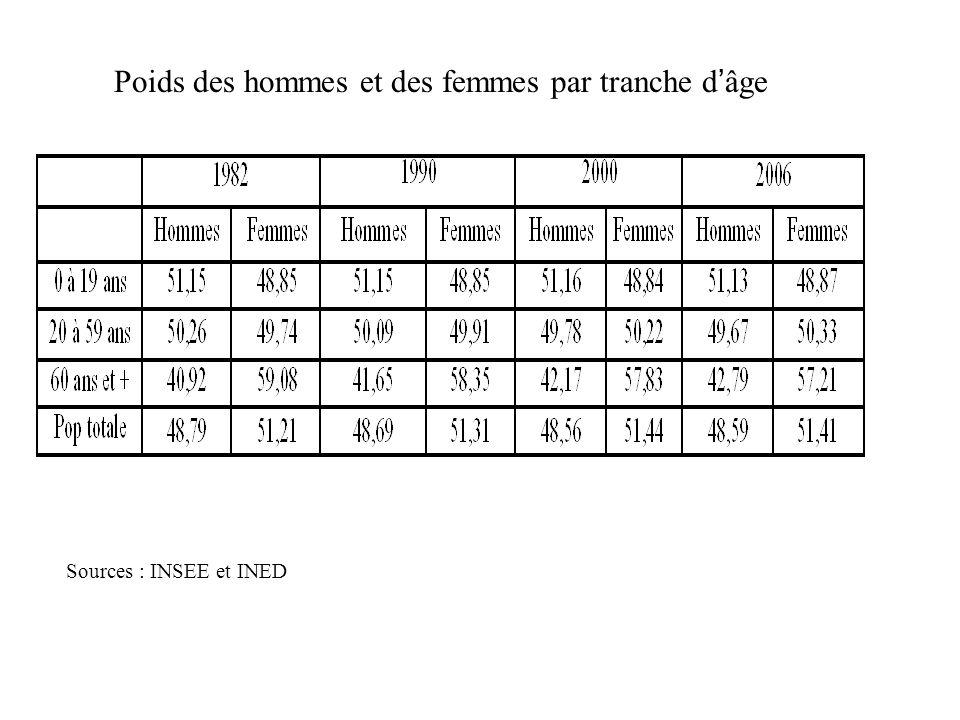 Sources : INSEE et INED Poids des hommes et des femmes par tranche dâge
