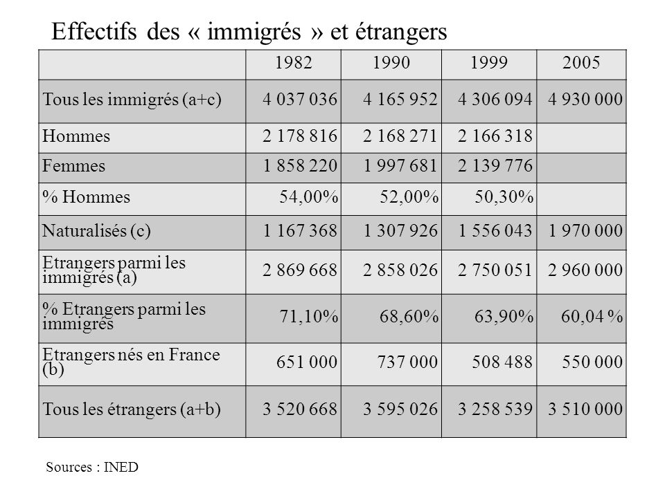 Effectifs des « immigrés » et étrangers Sources : INED 1982199019992005 Tous les immigrés (a+c)4 037 0364 165 9524 306 0944 930 000 Hommes2 178 8162 1