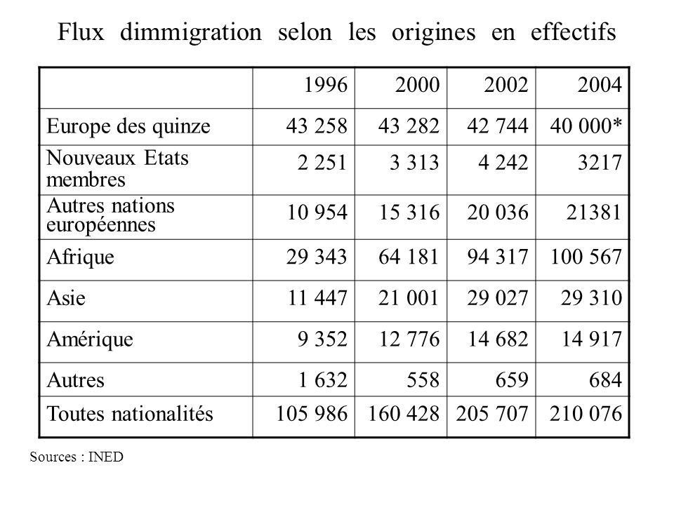 Flux dimmigration selon les origines en effectifs Sources : INED 1996200020022004 Europe des quinze43 25843 28242 74440 000* Nouveaux Etats membres 2