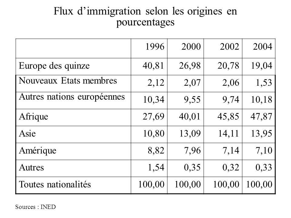 Flux dimmigration selon les origines en pourcentages Sources : INED 1996200020022004 Europe des quinze40,8126,9820,7819,04 Nouveaux Etats membres 2,12