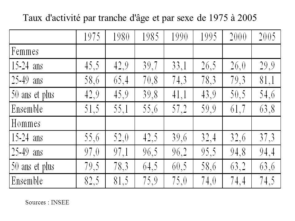 Taux d'activité par tranche d'âge et par sexe de 1975 à 2005 Sources : INSEE