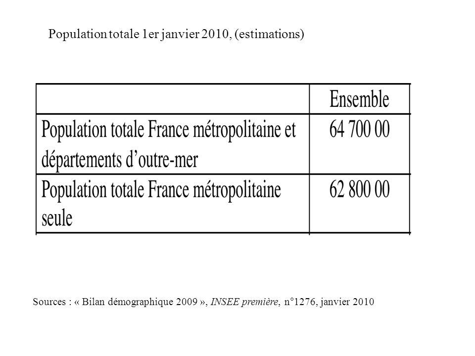 Population totale 1er janvier 2010, (estimations) Sources : « Bilan démographique 2009 », INSEE première, n°1276, janvier 2010