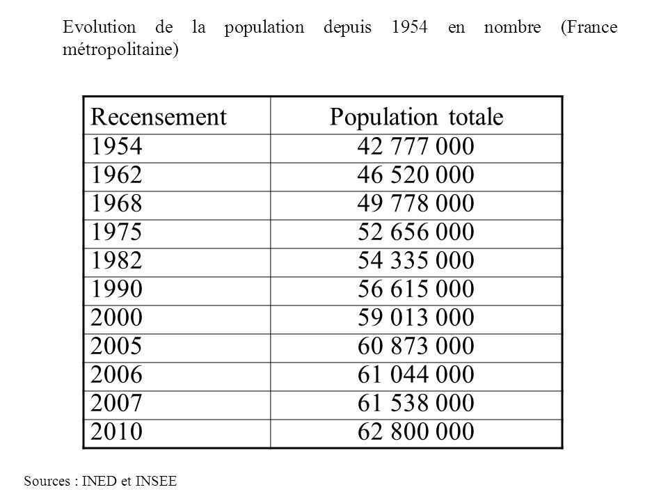 Evolution de la population depuis 1954 en nombre (France métropolitaine) Sources : INED et INSEE RecensementPopulation totale 195442 777 000 196246 52