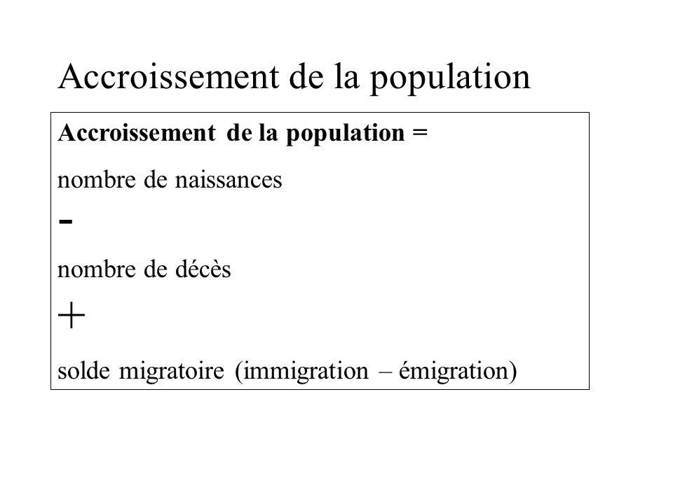 Accroissement de la population Accroissement de la population = nombre de naissances - nombre de décès + solde migratoire (immigration – émigration)
