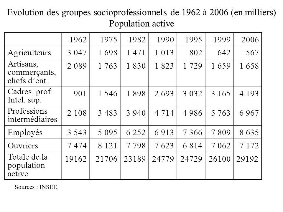 Evolution des groupes socioprofessionnels de 1962 à 2006 (en milliers) Population active 1962197519821990199519992006 Agriculteurs3 0471 6981 4711 013802642567 Artisans, commerçants, chefs dent.