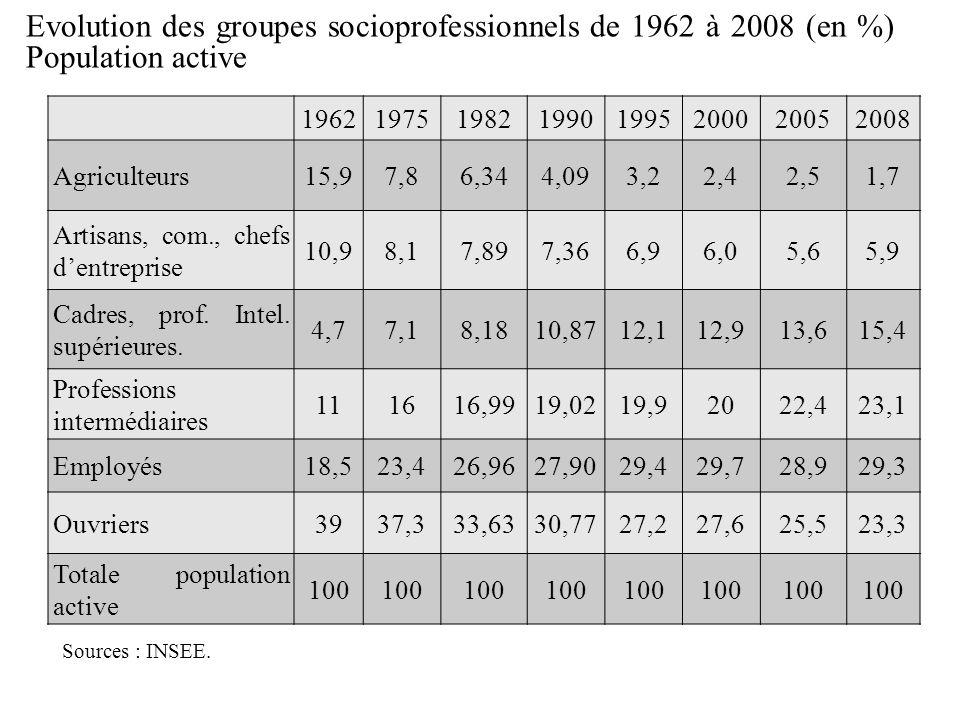Evolution des groupes socioprofessionnels de 1962 à 2008 (en %) Population active Sources : INSEE.
