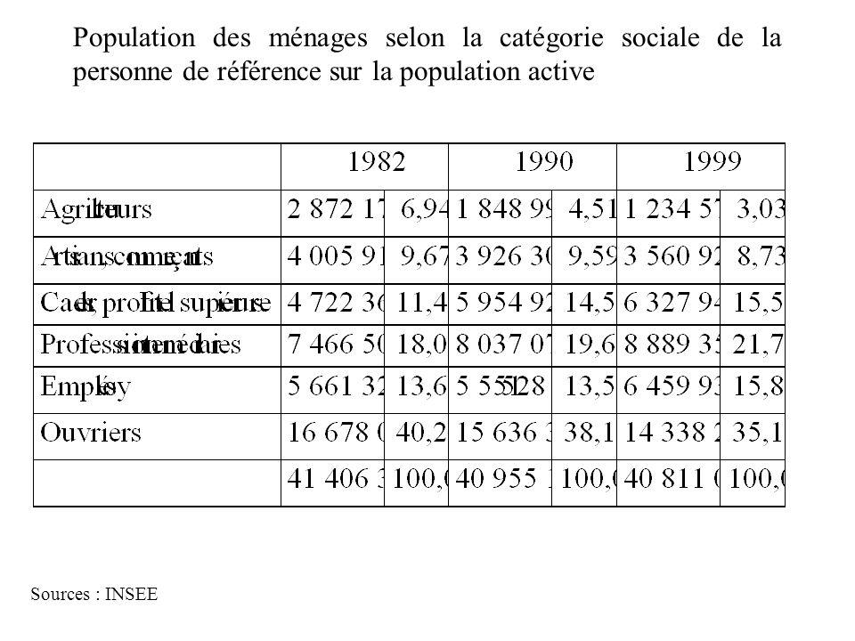 Population des ménages selon la catégorie sociale de la personne de référence sur la population active Sources : INSEE
