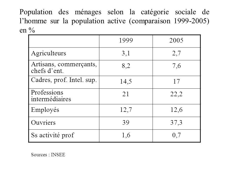 Population des ménages selon la catégorie sociale de lhomme sur la population active (comparaison 1999-2005) en % 19992005 Agriculteurs3,12,7 Artisans, commerçants, chefs dent.