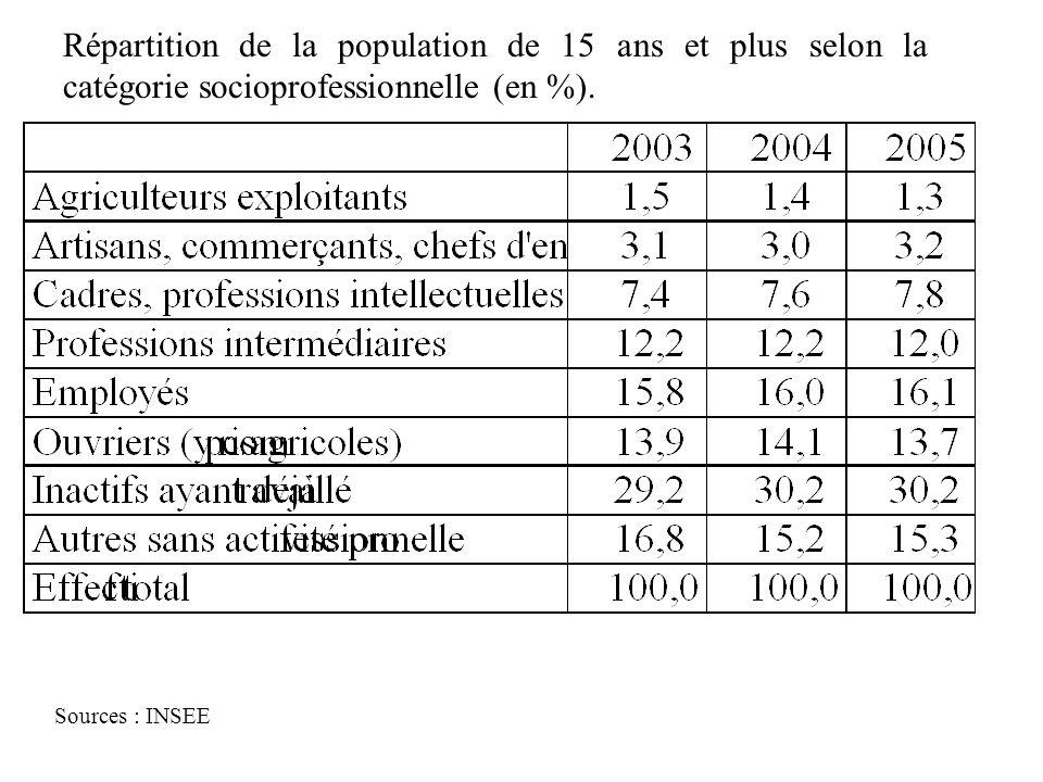 Répartition de la population de 15 ans et plus selon la catégorie socioprofessionnelle (en %).