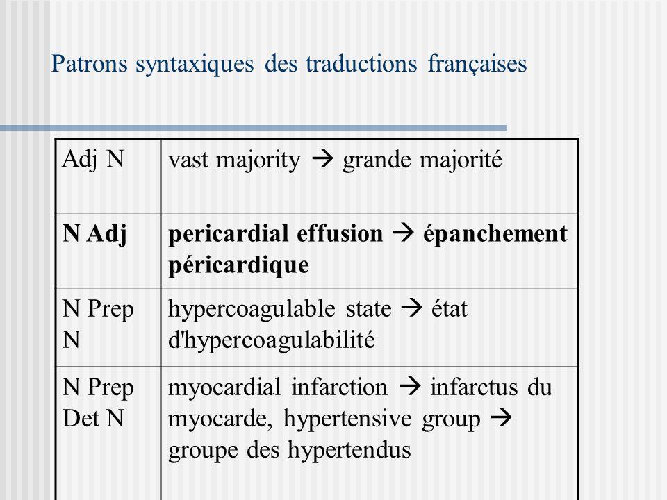 Patrons syntaxiques des traductions françaises Adj N vast majority grande majorité N Adj pericardial effusion épanchement péricardique N Prep N hypercoagulable state état d hypercoagulabilité N Prep Det N myocardial infarction infarctus du myocarde, hypertensive group groupe des hypertendus
