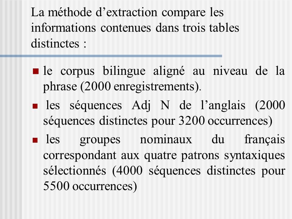 La méthode dextraction compare les informations contenues dans trois tables distinctes : le corpus bilingue aligné au niveau de la phrase (2000 enregi